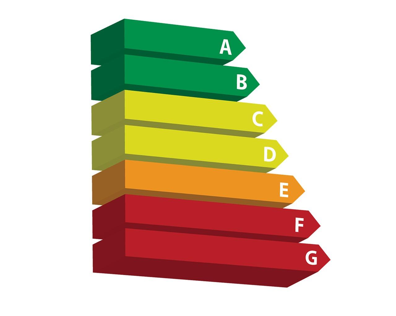 Wat is het energielabel